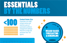 Infographic: WFM Essentials by the Numbers