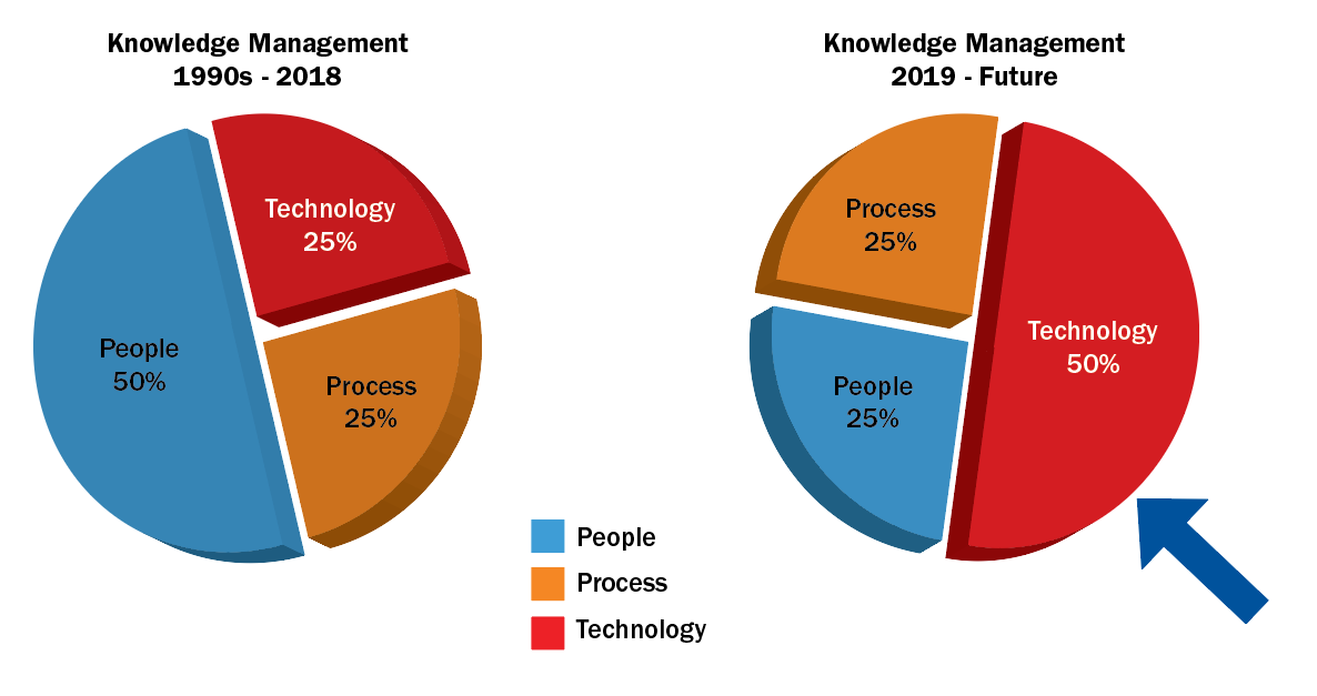 Knowledge Management Pie Charts