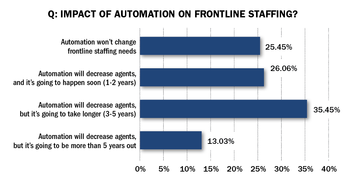 Expectations of Technology Impact on Frontline Staffing Varied Greatly