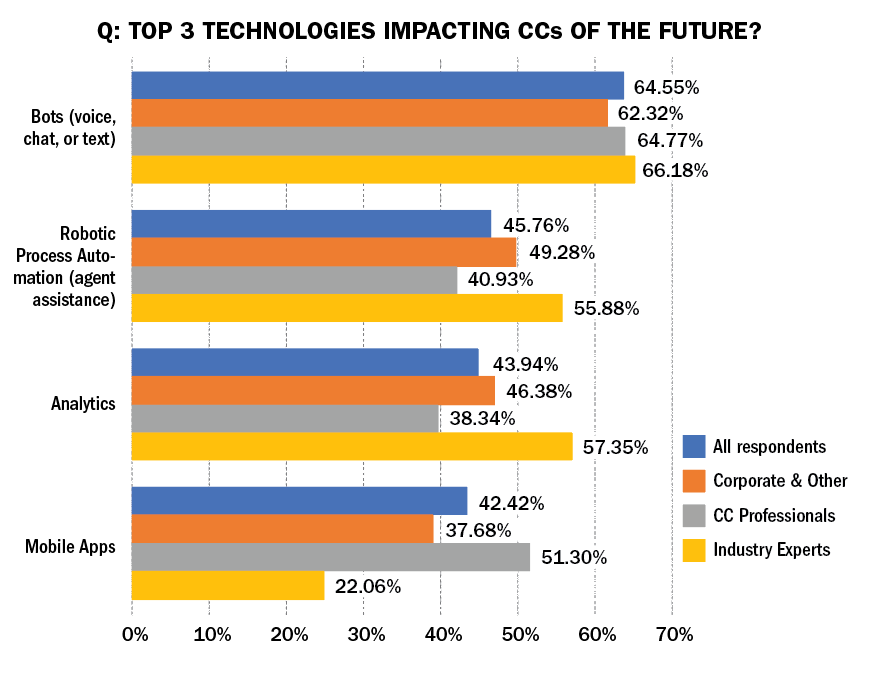 Breakout of Four Top Technologies by Perspective