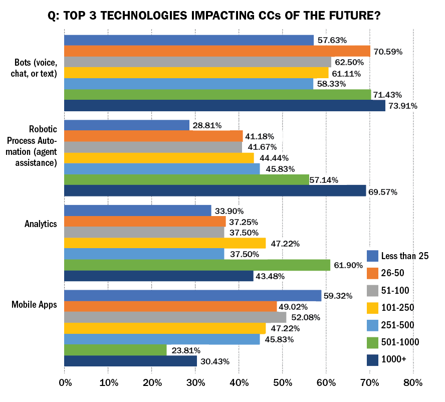 Breakout of Four Top Technologies by CC Size