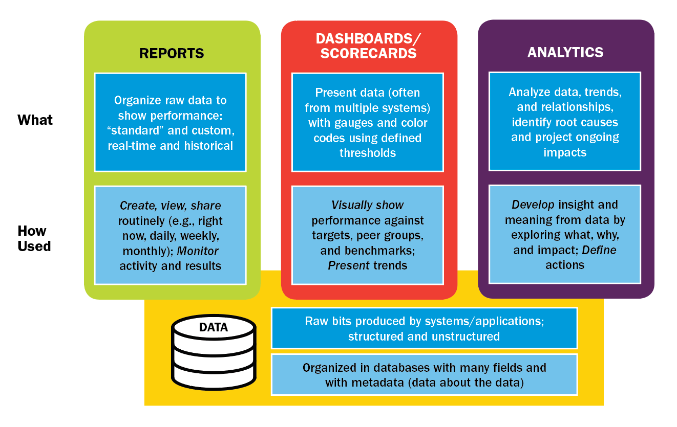 Differentiating Data, Reports, Scorecards/Dashboards and Analytics
